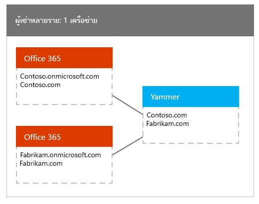 ผู้เช่า Office 365 มากมายที่แมปไปยังเครือข่าย Yammer หนึ่ง