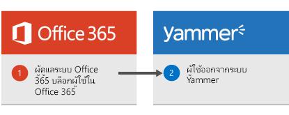 ผู้ดูแลระบบ Office 365 บล็อกผู้ใช้ใน Office 365 และเข้าสู่ผู้ใช้ออกจาก Yammer