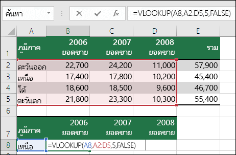 ตัวอย่างของสูตร VLOOKUP ที่มีช่วงที่ไม่ถูกต้อง  สูตรคือ =VLOOKU(A8,A2:D5,5,FALSE)  ไม่มีคอลัมน์ที่ห้าในช่วง VLOOKUP 5 จึงก่อให้เกิดข้อผิดพลาด #REF!