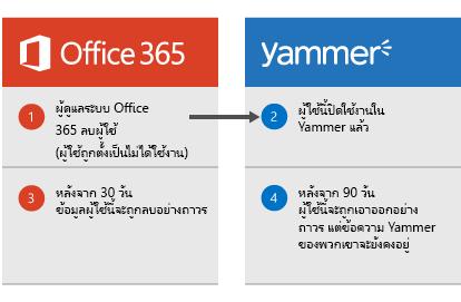 ไดอะแกรมที่แสดงเมื่อผู้ดูแลระบบ Office 365 ลบผู้ใช้ ผู้ใช้ถูกปิดใช้งานใน Yammer หลังจาก 30 วัน ข้อมูลผู้ใช้จะถูกลบออกจาก Office 365 และหลังจาก 90 วัน ผู้ใช้จะถูกเอาออกจาก Yammer อย่างถาวร แต่ข้อความ Yammer ยังคงอยู่