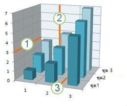 แผนภูมิที่แสดงเส้นตารางแนวนอน แนวตั้ง และแนวลึก