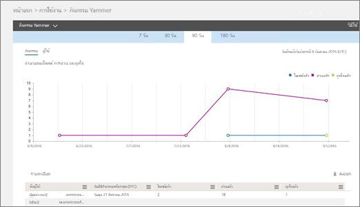 สกรีนช็อตของรายงานกิจกรรม Yammer แสดงกราฟของกิจกรรมและตารางของรายละเอียดผู้ใช้สำหรับกิจกรรมนั้น
