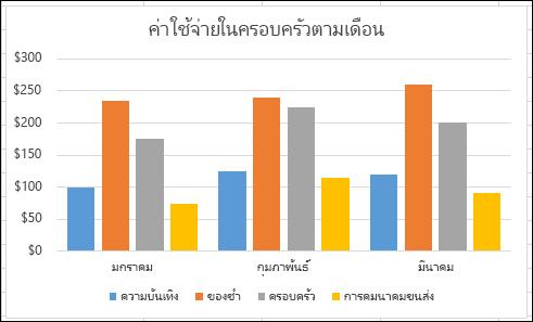 ตัวอย่างของแอ PivotChart Excel