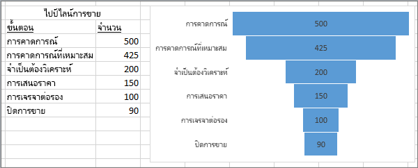 แผนภูมิกรวยที่แสดงให้เห็นขั้นตอนการขาย ลำดับขั้นที่แสดงในคอลัมน์แรก ค่าในคอลัมน์ที่สอง