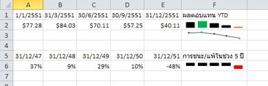เส้นแบบประกายไฟในตัวอย่างใน Excel