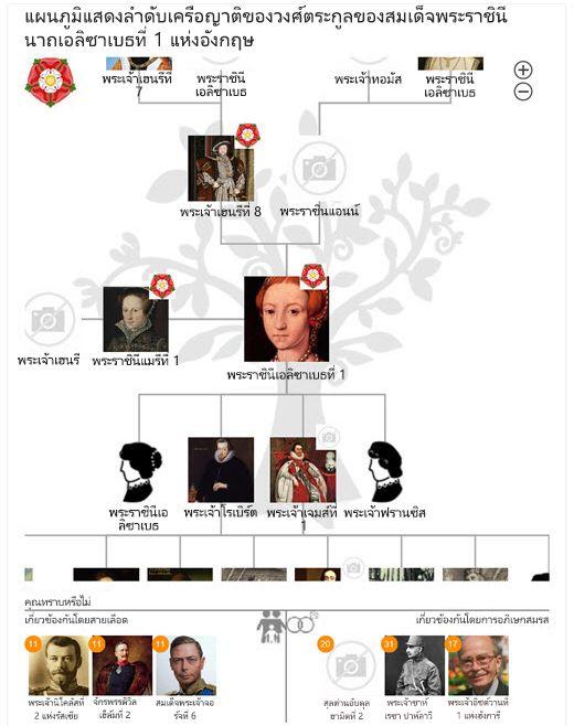 แผนผังครอบครัวของพระราชินีเอลิซาเบธที่ 1 ใน Bing