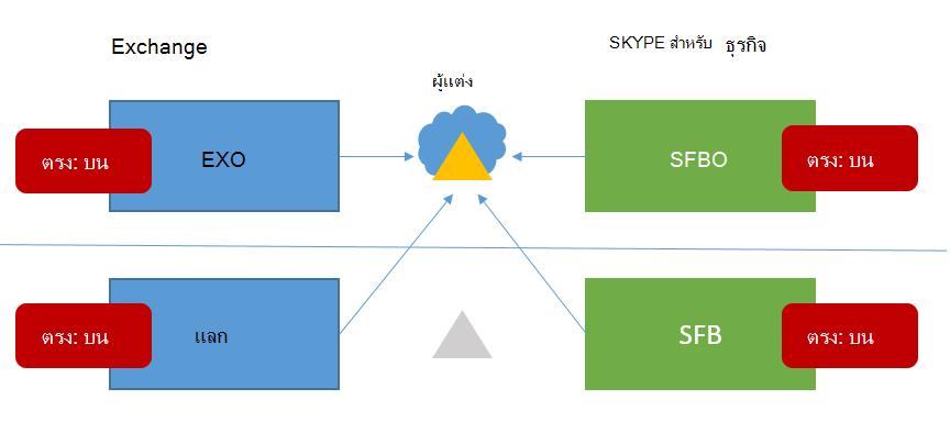 Skype 6 แบบผสมสำหรับโทโพโลยี HMA business มีตรงบนในสถานเป็นไปได้ทั้งหมดที่สี่