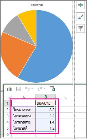 แผนภูมิวงกลมที่มีข้อมูลตัวอย่างในสเปรดชีต