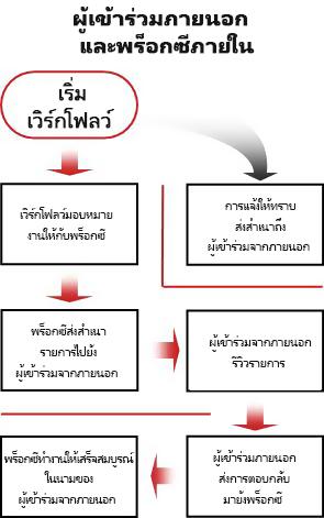 แผนผังลำดับงานของกระบวนการสำหรับเพิ่มผู้เข้าร่วมภายนอก
