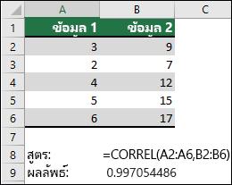 ใช้ฟังก์ชัน CORREL เพื่อส่งกลับสัมประสิทธิ์สหสัมพันธ์ของชุดข้อมูลสองชุดในคอลัมน์ A & B ด้วย =CORREL(A1:A6,B2:B6) ผลลัพธ์คือ 0.997054486