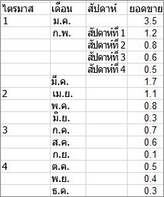 ข้อมูลที่ใช้ในการสร้างแผนภูมิ Sunburst ตัวอย่าง