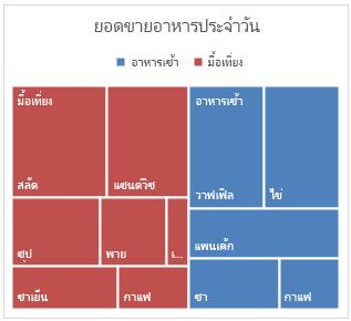ตัวอย่างของแผนภูมิ Waterfall ใน Office 2016 สำหรับ Windows