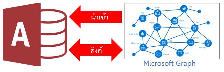 ภาพรวมของการเข้าถึงการเชื่อมต่อกับ Microsoft Graph