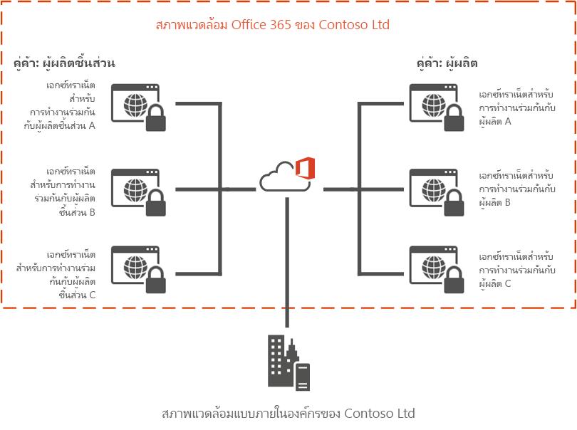 ตัวอย่างเอ็กซ์ทราเน็ต Office 365