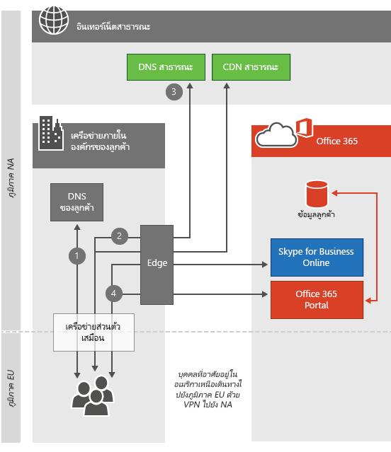 การเชื่อมต่อศูนย์ข้อมูล VPN