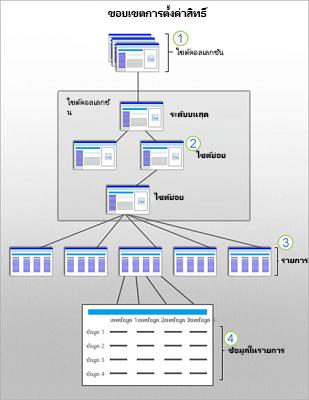 กราฟิกที่แสดงขอบเขตความปลอดภัย SharePoint ที่ระดับไซต์ ไซต์ย่อย รายการ และข้อมูล