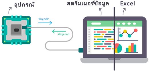 ไดอะแกรมของการถ่ายโอนข้อมูลแบบเรียลไทม์จะมีการโฟลว์เข้าและโฟลว์ออกจาก Add-in สตรีมเมอร์ข้อมูลของ Excel