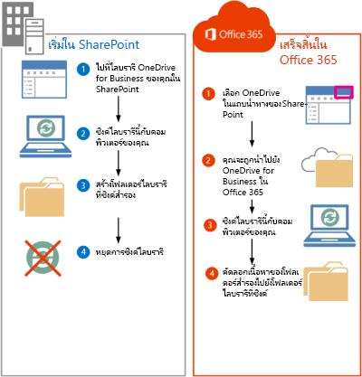 ขั้นตอนสำหรับการย้ายไฟล์ SharePoint 2013 ไปยัง Office 365