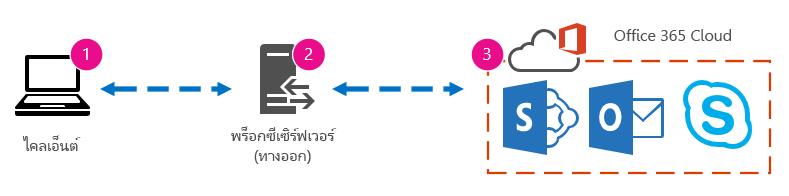 กราฟิกเครือข่ายพื้นฐานแสดงไคลเอ็นต์ พร็อกซี และ Cloud ของ Office 365
