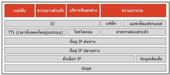 ส่วนหัว IPv4