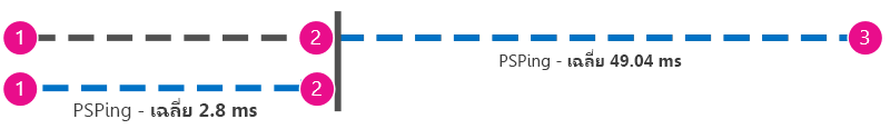 กราฟิกเพิ่มเติมที่แสดงการปิงในรูปแบบมิลลิวินาทีจากไคลเอ็นต์ไปยังพร็อกซีที่อยู่ด้านข้างไคลเอ็นต์ใน Office 365 ดังนั้น ค่าสามารถถูกลบได้