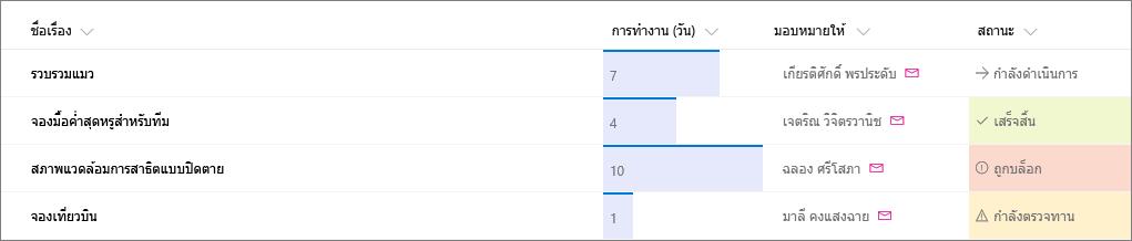 ตัวอย่างรายการ SharePoint ที่นำการจัดรูปแบบคอลัมน์ไปใช้