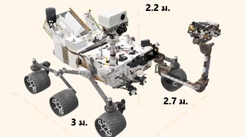 เอกสารของ Mars Rover