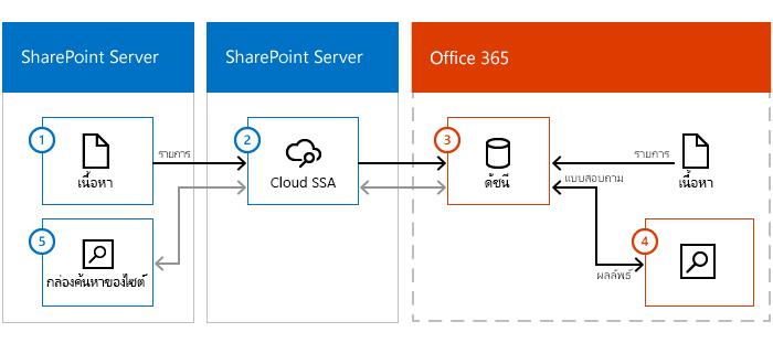 ภาพประกอบแสดงเนื้อหาฟาร์ม SharePoint Server ใน เซิร์ฟเวอร์ SharePoint ที่ มีใน cloud SSA และ Office 365 ข้อมูลต่อเนื่องจากเนื้อหาภายในองค์กร ผ่าน cloud SSA ลงในดัชนีการค้นหาใน Office 365