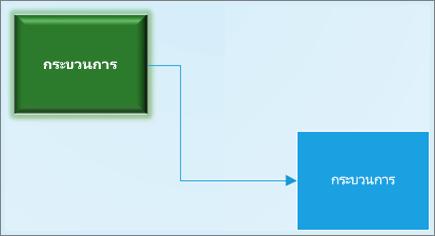 สกรีนช็อตของสองรูปร่างที่เชื่อมต่อกัน กับการจัดรูปแบบรูปร่างอื่น ในไดอะแกรมของ Visio