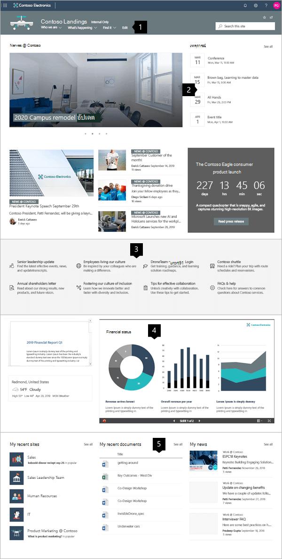 ตัวอย่างไซต์องค์กรที่ทันสมัยใน SharePoint Online
