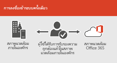 ด้วยการลงชื่อเข้าสู่ระบบครั้งเดียว บัญชีผู้ใช้เดียวกันจะสามารถใช้งานได้ทั้งในสภาพแวดล้อมออนไลน์และในสถานที่