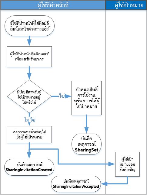 แผนผังลำดับงานของการแชร์การตรวจสอบการทำงานอย่างไร