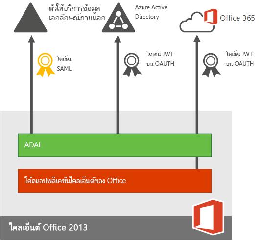 การรับรองความถูกต้องแบบใหม่สำหรับแอป Office 2013 สำหรับอุปกรณ์เคลื่อนที่