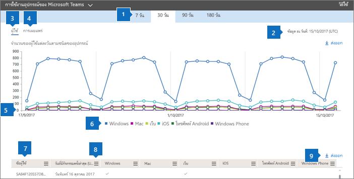 รายงาน Office 365 - การใช้งานแอป Microsoft Teams