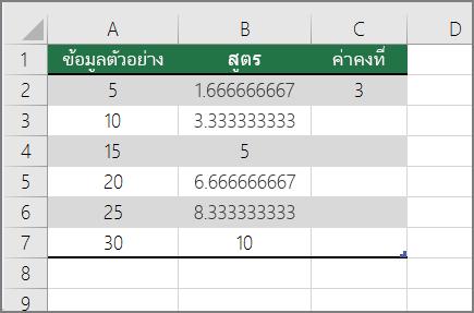 จุดสิ้นสุดผลลัพธ์ของการหารตัวเลขด้วยค่าคง