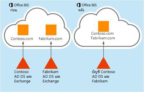 ข้อมูลกล่องจดหมายสามารถย้ายจากผู้เช่า Office 365 ไปยังผู้เช่าอื่นได้อย่างไร