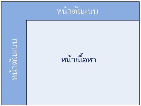 หน้าต้นแบบของ SharePoint 2010