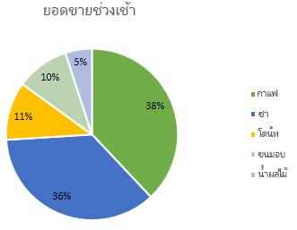 แผนภูมิวงกลมที่มีป้ายชื่อข้อมูลที่จัดรูปแบบเป็นเปอร์เซ็นต์