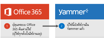 ไดอะแกรมที่แสดงเมื่อผู้ดูแลระบบ Office 365 คืนค่าผู้ใช้ แล้วผู้ใช้จะถูกเปิดใช้งานอีกครั้งใน Yammer