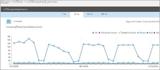 สกรีนช็อตของรายงานการใช้งานอุปกรณ์ Yammer ที่แสดงมุมมองผู้ใช้