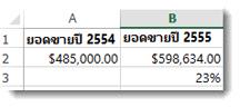 $485,000 ในเซลล์ A2, $598,634 ในเซลล์ B2 และ 23% ในเซลล์ B3 คือเปอร์เซ็นต์ของความเปลี่ยนแปลงระหว่างจำนวนสองจำนวน