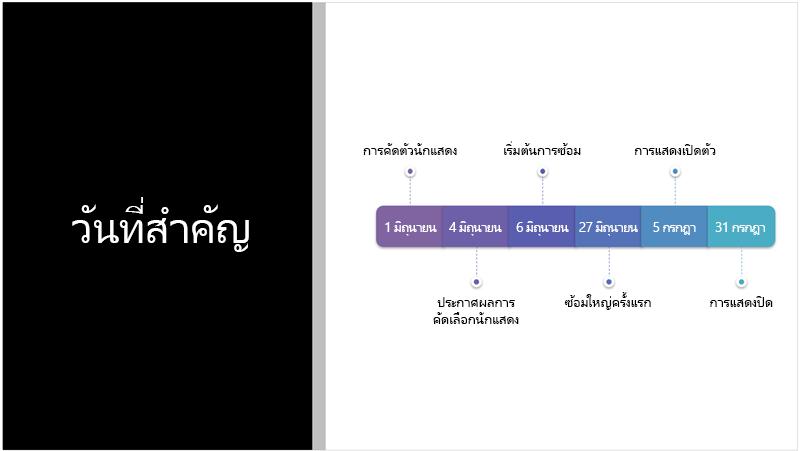 สไลด์ตัวอย่างจะแสดงข้อความของไทม์ไลน์ที่ PowerPoint Designer แปลงเป็นกราฟิก SmartArt