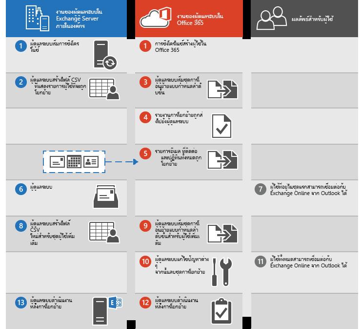 กระบวนการสำหรับการดำเนินงานการโยกย้ายอีเมลแบบกำหนดลำดับขั้นจาก Exchange ไปยัง Office 365