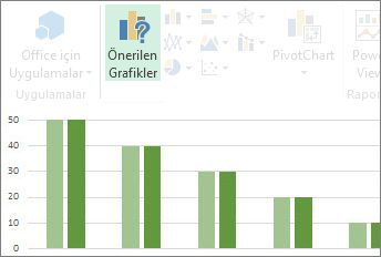 Önerilen Grafikler
