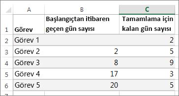 Gantt grafiği için örnek tablo verileri