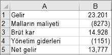 Örnek şelale grafiği oluşturmak için kullanılan veriler