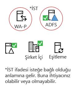 Tüm sınıflarınızın bir karmasını şu öğeleri - şirket içi sunucu ürününü, bir AAD bağlama sunucusu, şirket içi Active Directory, isteğe bağlı ADFS ve ters proxy gerekir.