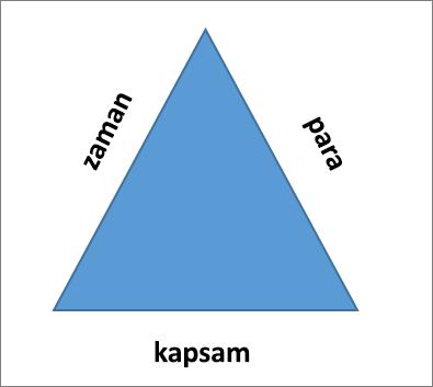 Proje üçgenin üç kenarı kapsam, saat ve para.