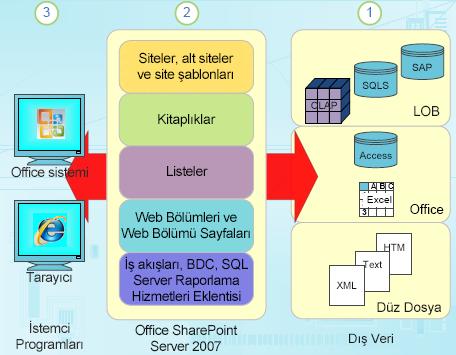 SharePoint'te yapılandırılmış veri bileşenleri