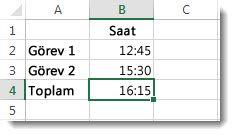 24 saati geçen toplam zaman beklenmedik şekilde 4:15 sonucunu verir